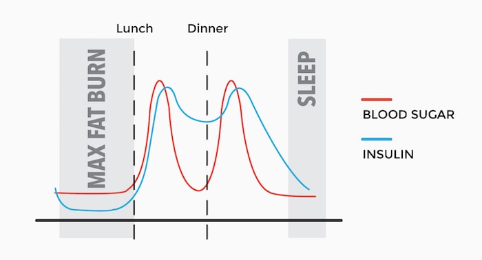 how does intermittent fasting work with blood sugars