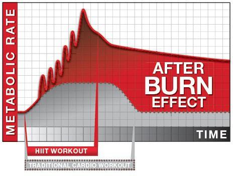 afterburn myth