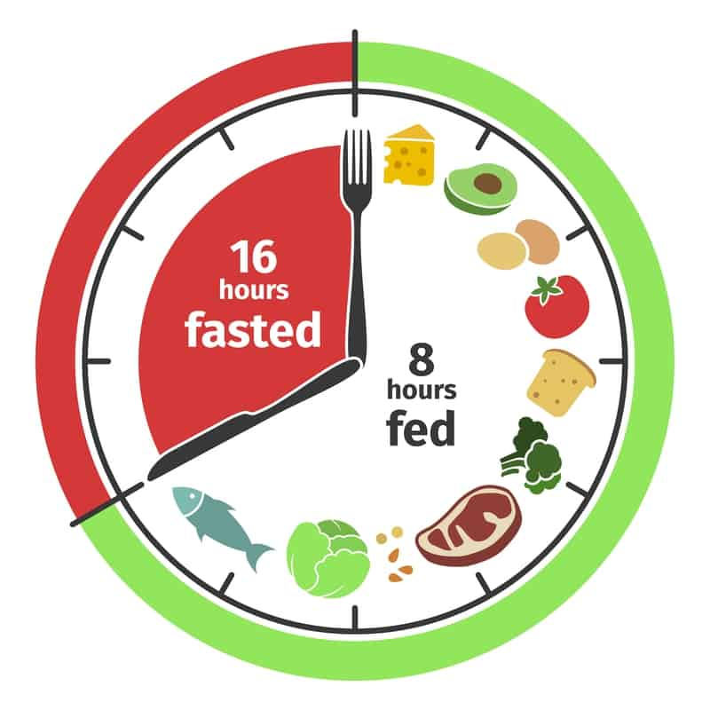 Intermittent Fasting 16:8 for One Month
