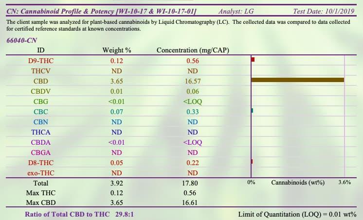 cbd lab test results