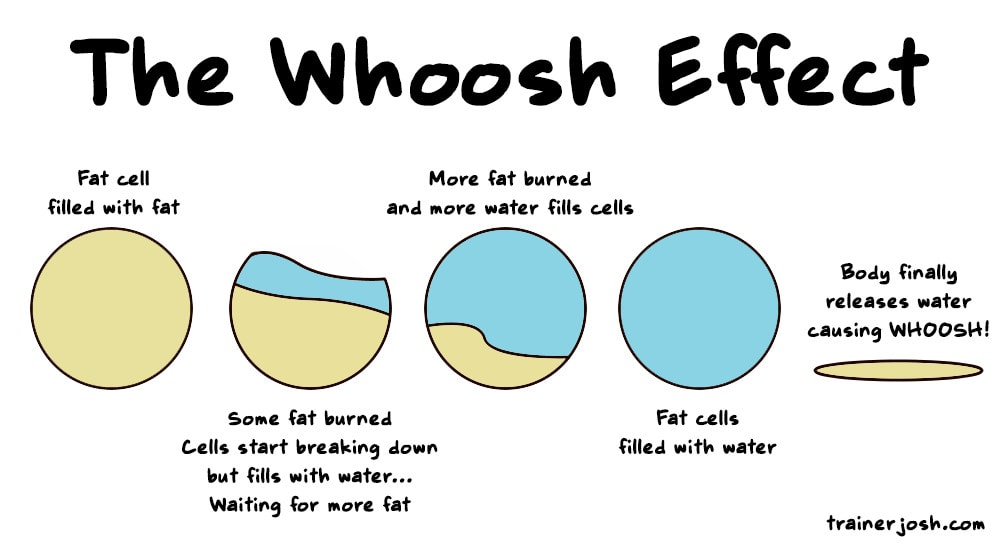 whoosh effect weight loss